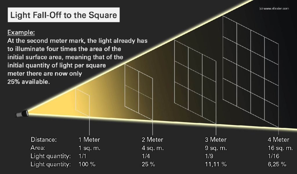 Inverse-Square Law  Light-Fall-Off-to-the-Square
