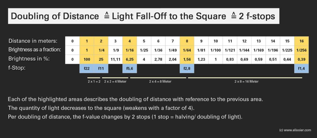 Inverse-Square Law Overview-Light-Fall-Off-to-the-Square
