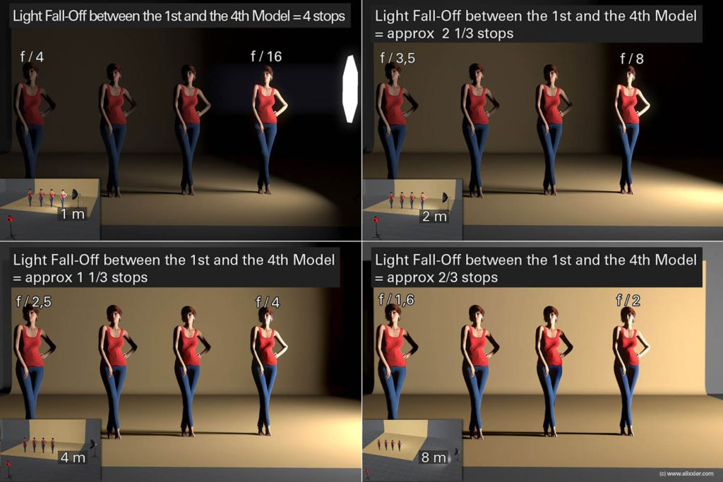 Inverse-Square Law Light-Fall-Off-between-models